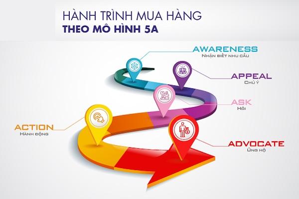"""""""Tiếp thị 4.0"""" hiểu về hành trình khách hàng mới để tiếp thị đúng"""