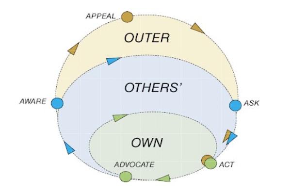 Tiếp thị 4.0 - Mô hình Ozone