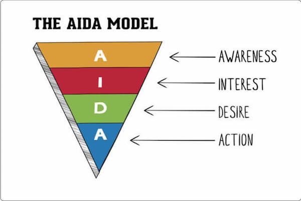 Content bán hàng theo công thức AIDA