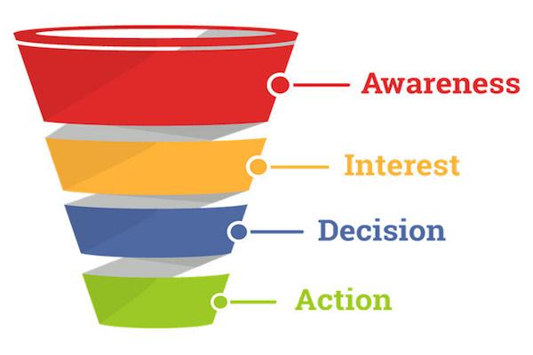 Phễu bán hàng mô phỏng quá trình thu hút và sàng lọc để tìm khách hàng thực sự